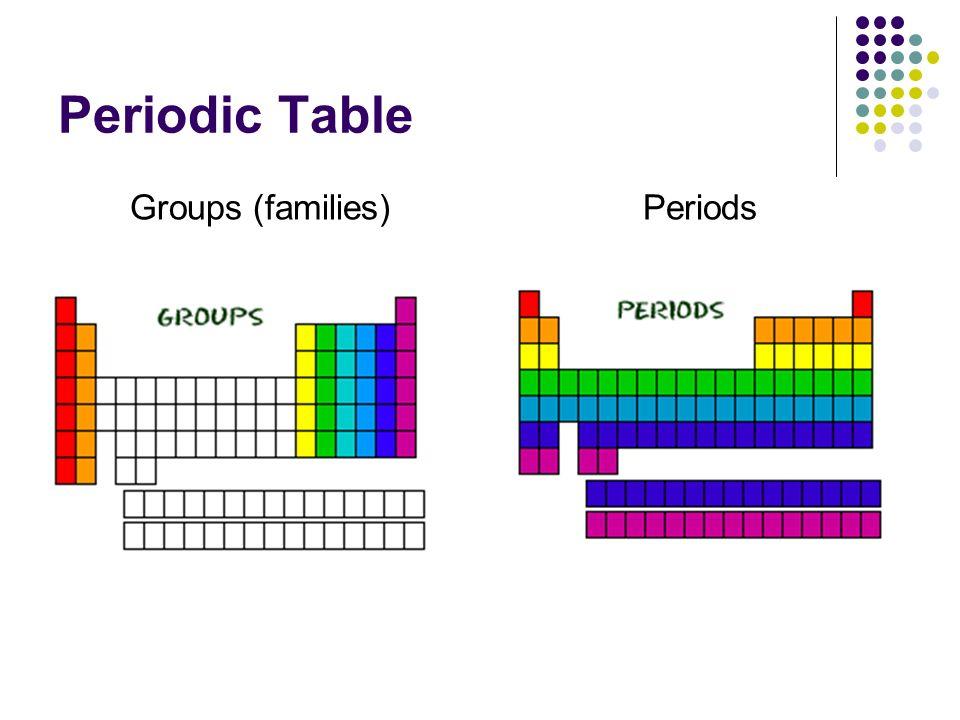 Periodic Table Halogens Alkali Alkaline Earth