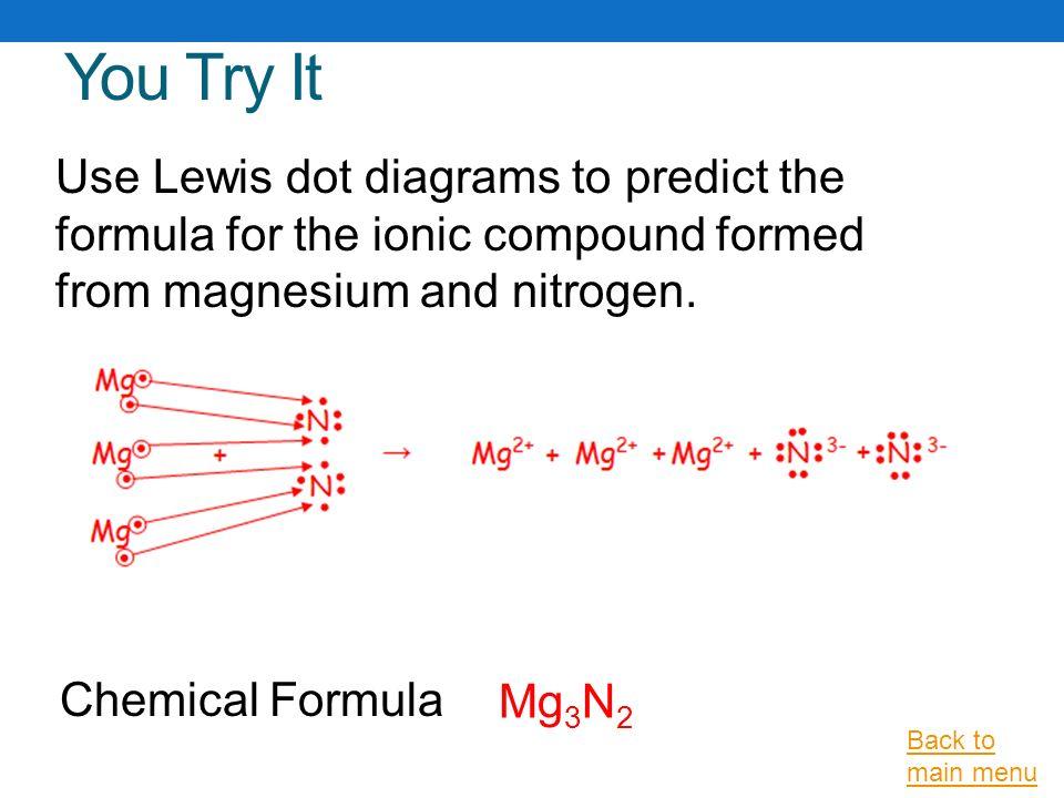 Magnesium Lewis Dot Structure