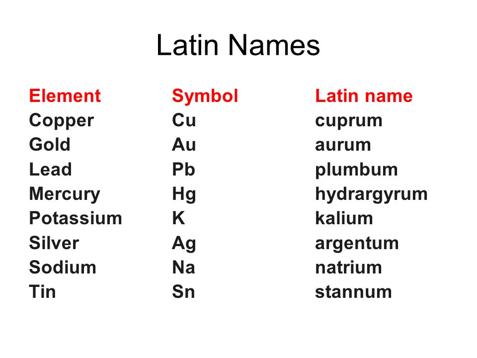 periodic table elements latin names - Periodic Table Symbol Gold