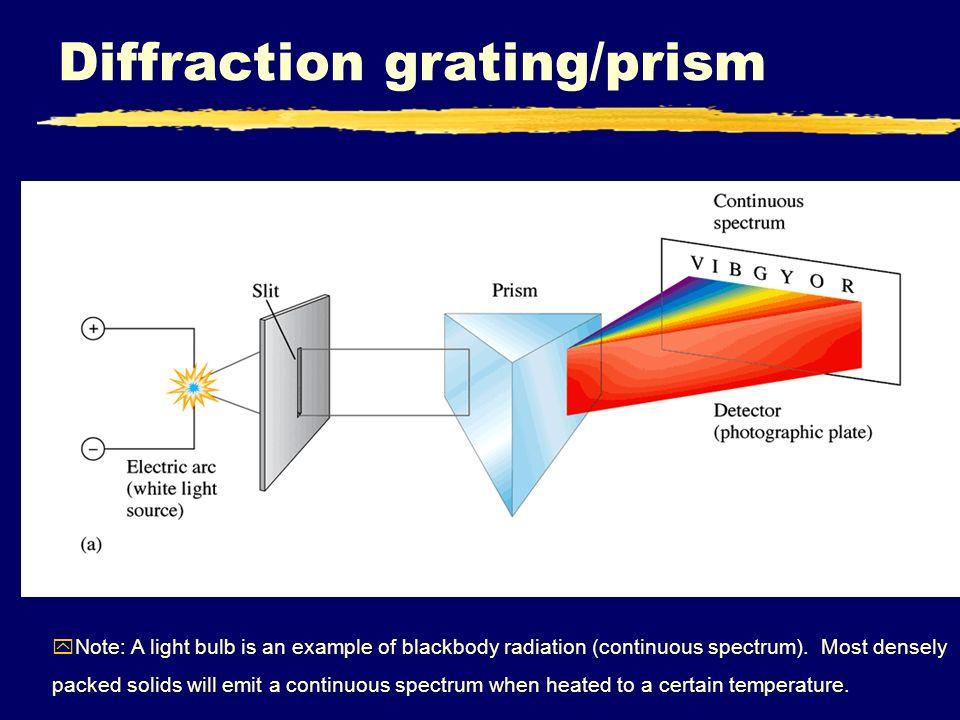 Bulb Light Spectrum Wavelength