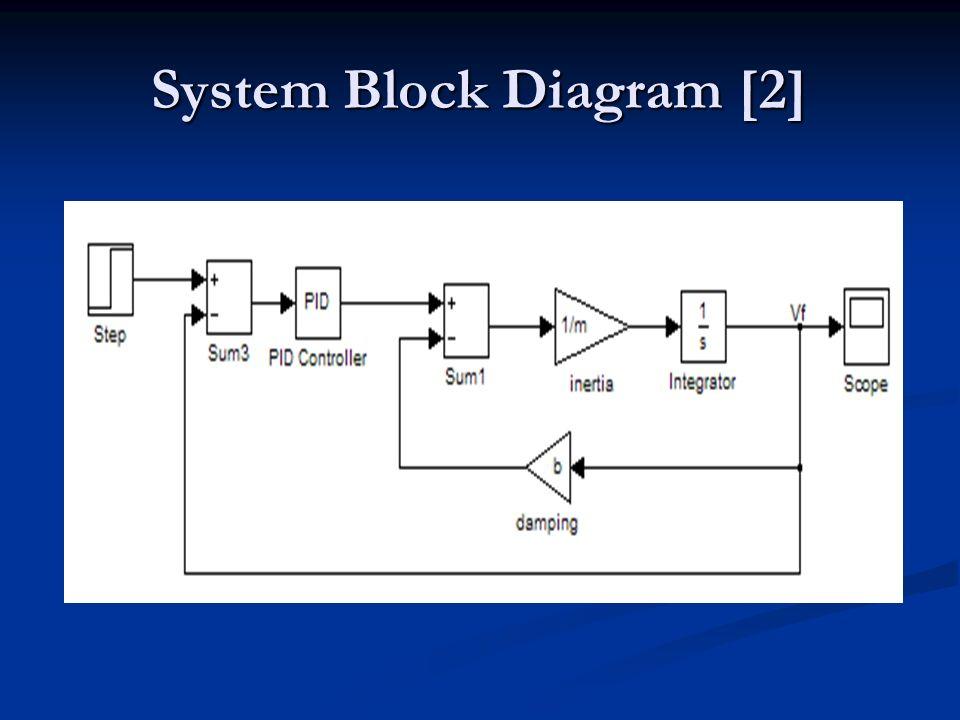 funny 2 by 2 block diagram wiring diagrams lose Fiji Block Diagram funny 2 by 2 block diagram wiring diagrams base funny indian people funny 2 2 block