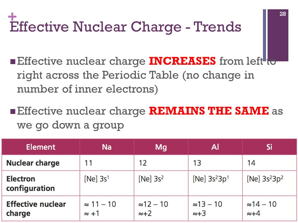 Effective Nuclear Charge Trend On Periodic Table - Design ...
