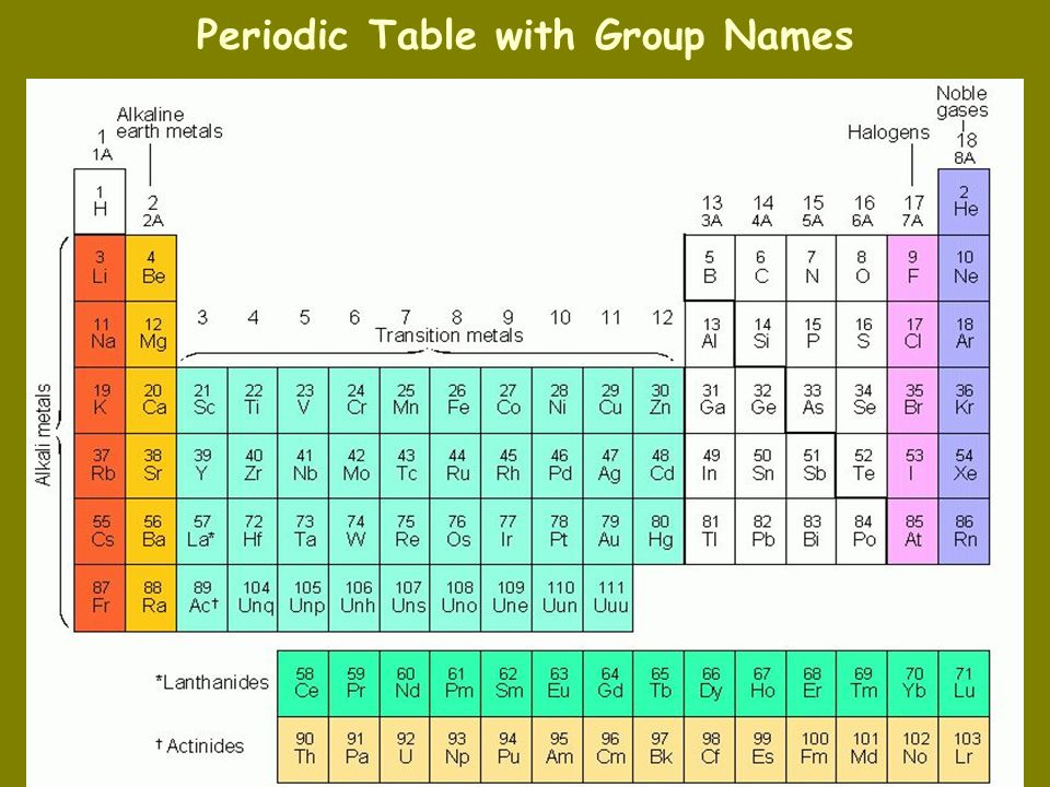 Periodic Table alkali and alkaline earth metals periodic table : Table Halogens Alkali Metals Alkaline Earth Metals