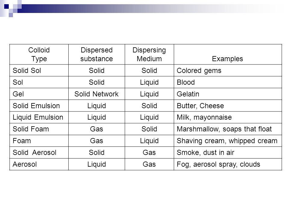 solid liquid gas examples