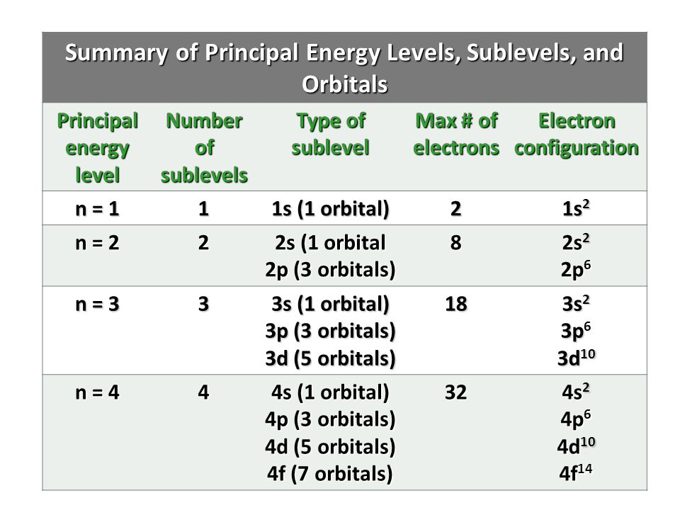 Electron Configuration Level 3s