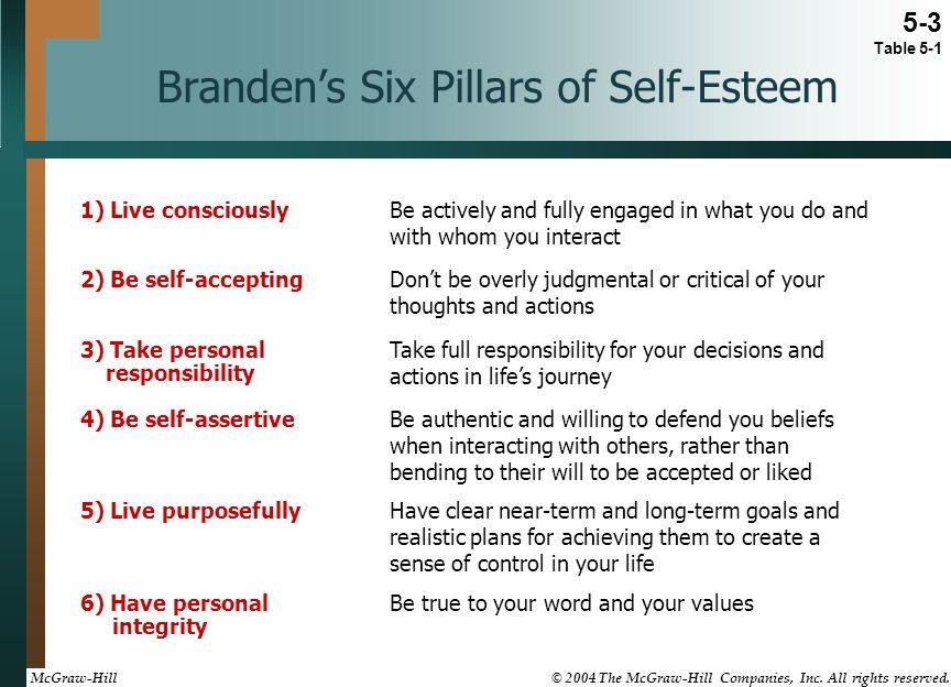 Positive Self Improvement Activities