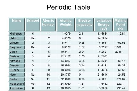 Periodic Table Of Elements With Atomic Mass And Charges Archives Valid Full