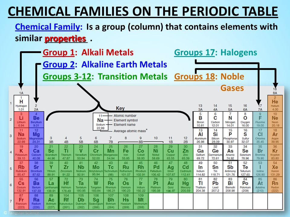 Copper Periodic Table Family