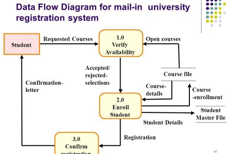 Best wild flowers data flow diagram system analysis design wild data flow diagram system analysis design these flowers are very beautiful here we provide a collections of various pictures of beautiful flowers ccuart Images