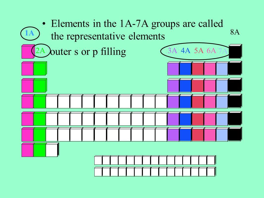 Group Metal Non Metal Metalloid Periodic Table Periods