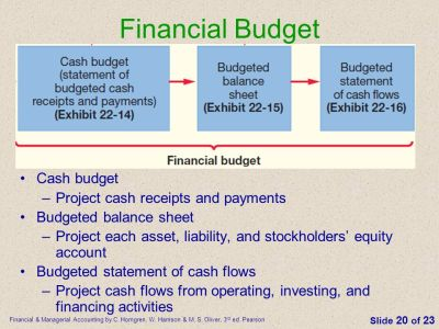 The Master Budget and Responsibility Accounting - ppt ...