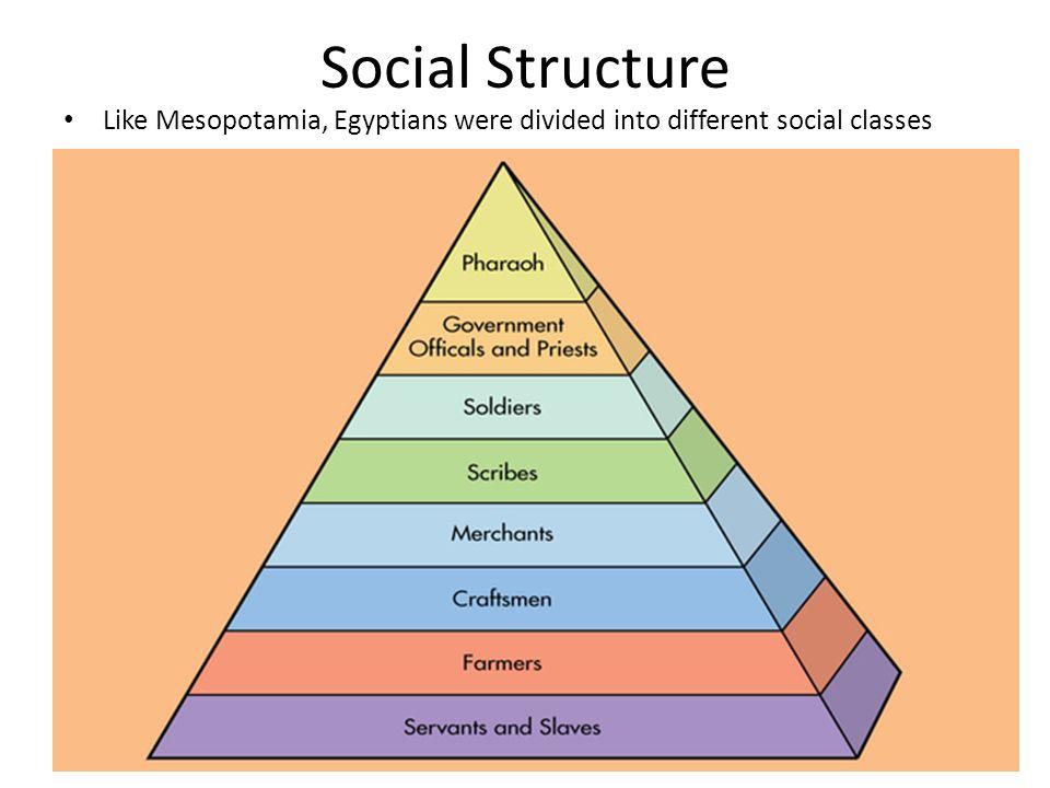 Sumerian Social Class Pyramid