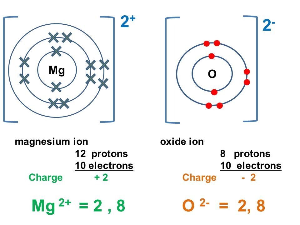 A Lewis Dot Structure For Magnesium Ion