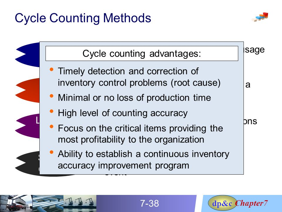 Managing Supply Chain Inventories - ppt video online download
