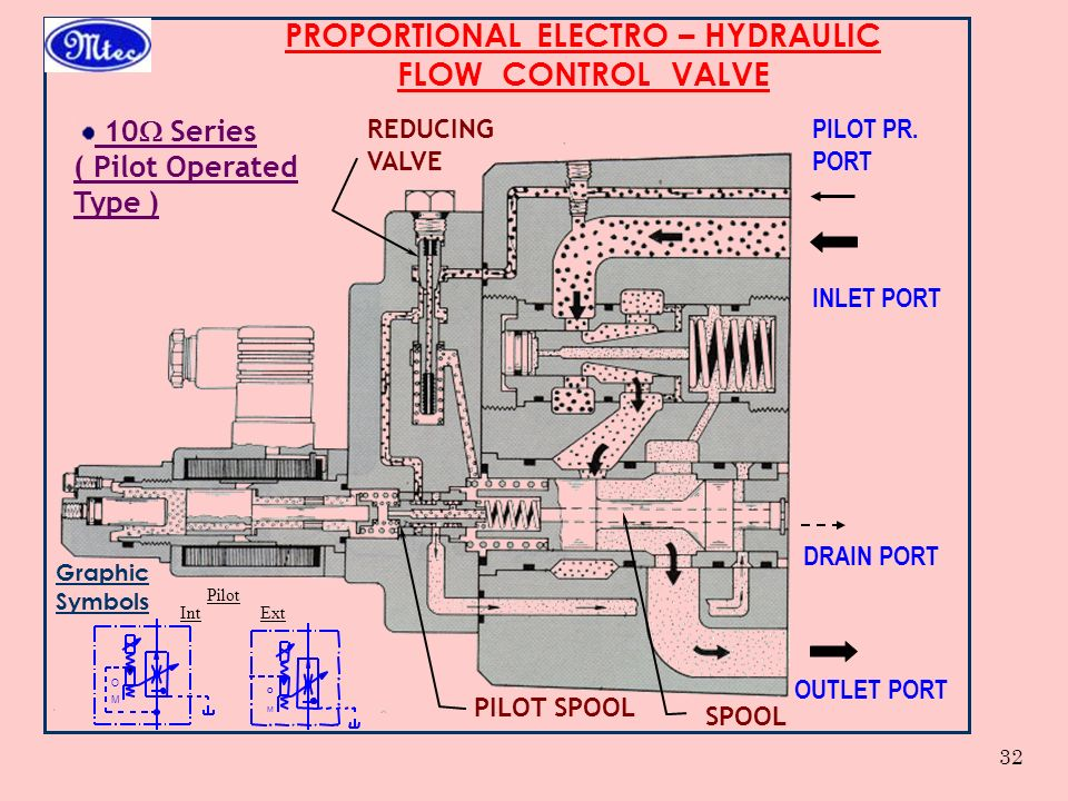 Hydraulic Spool Valve Symbol