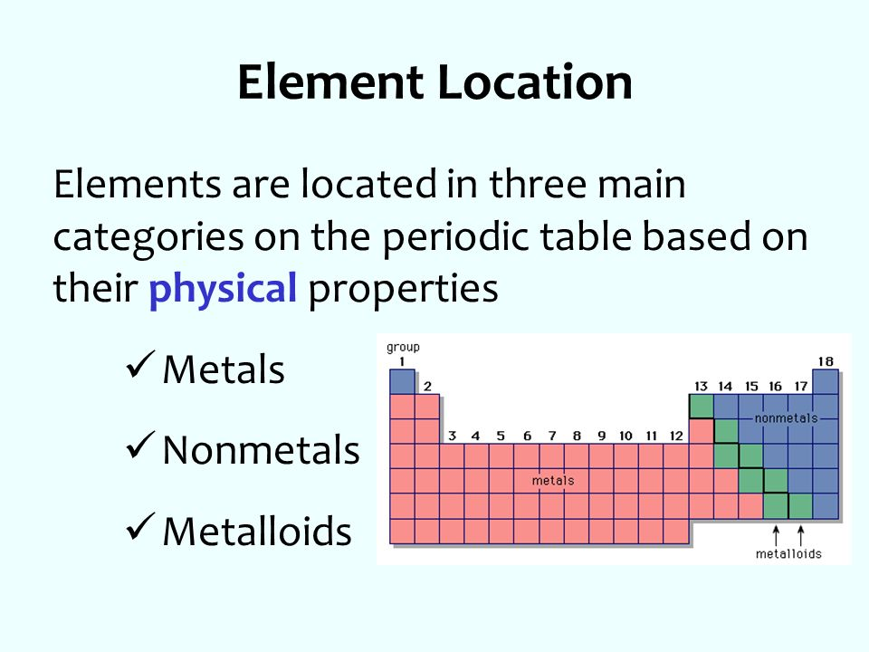 Printable Periodic Table Of Elements With Groups Main