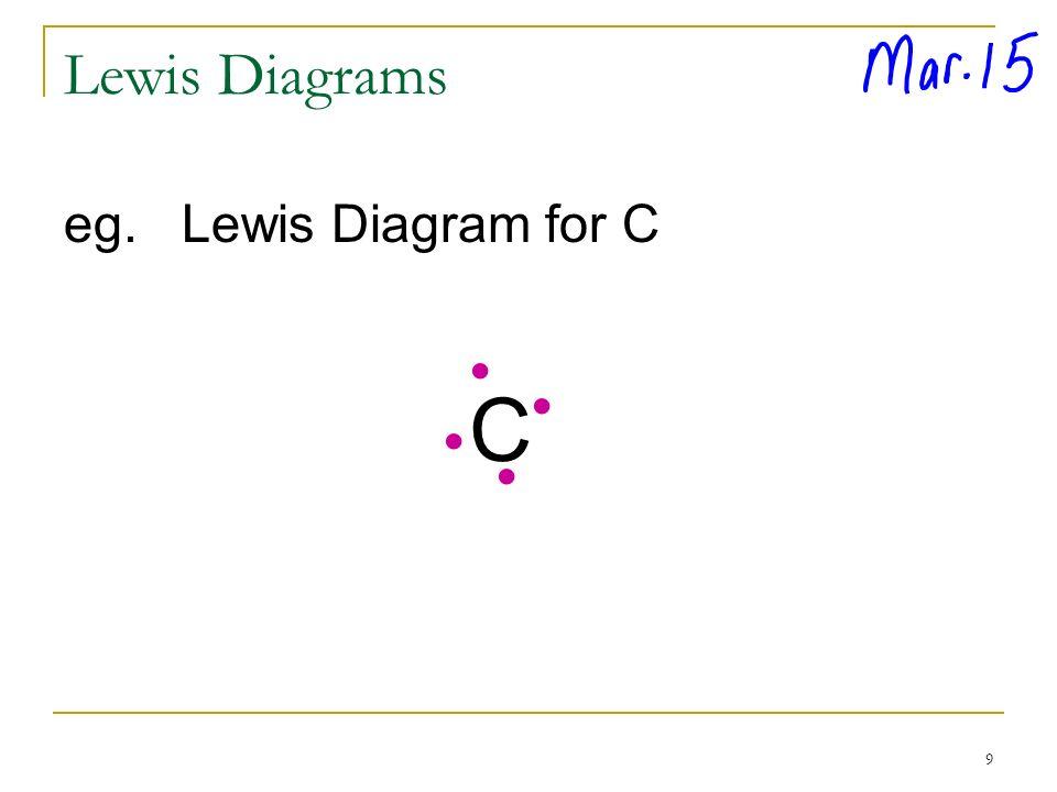 Li Lewis Dot Symbol For N