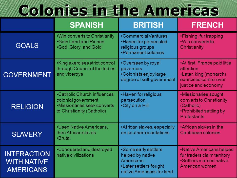 Colonies Founded Religious Freedom