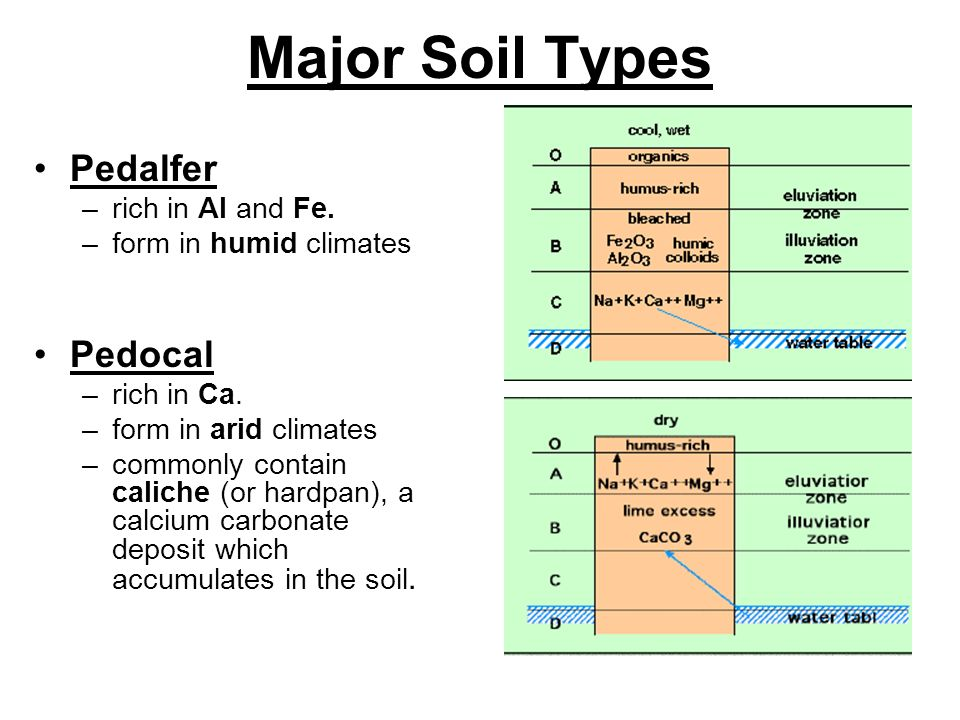 Soil Types Us Map