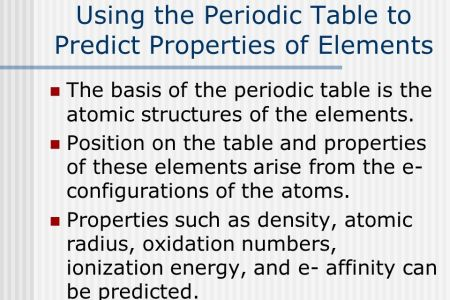 Position of d block elements in the periodic table oxidation state periodic table with oxidation numbers and names thousands of documents in our library are free to urtaz Image collections