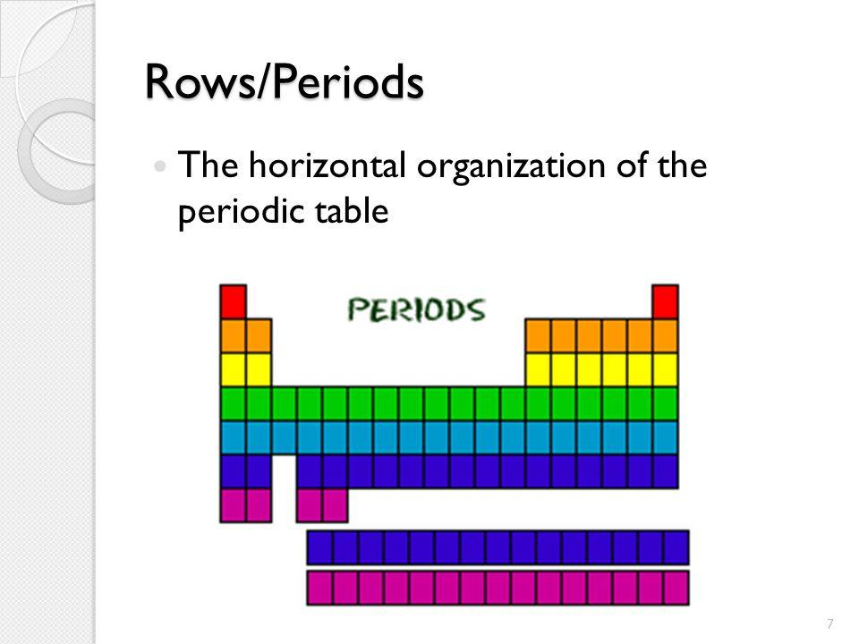 vertical columns periodic table