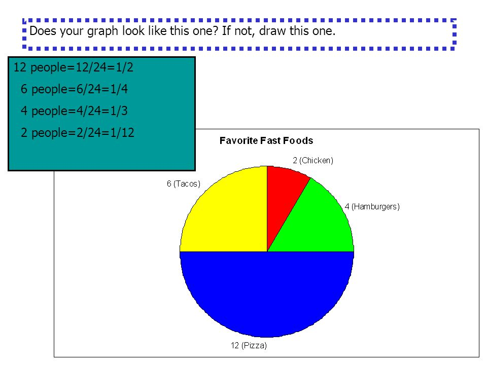 Pie Graph Favorite Food