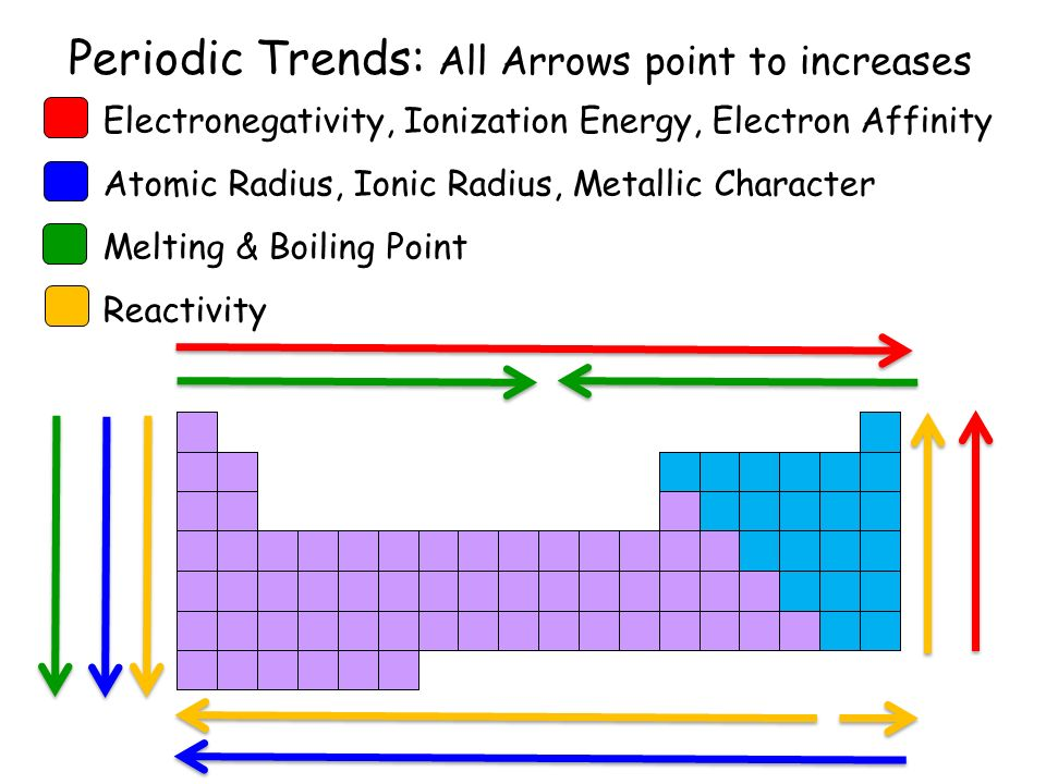 Increasing Ionization Energy Periodic Table