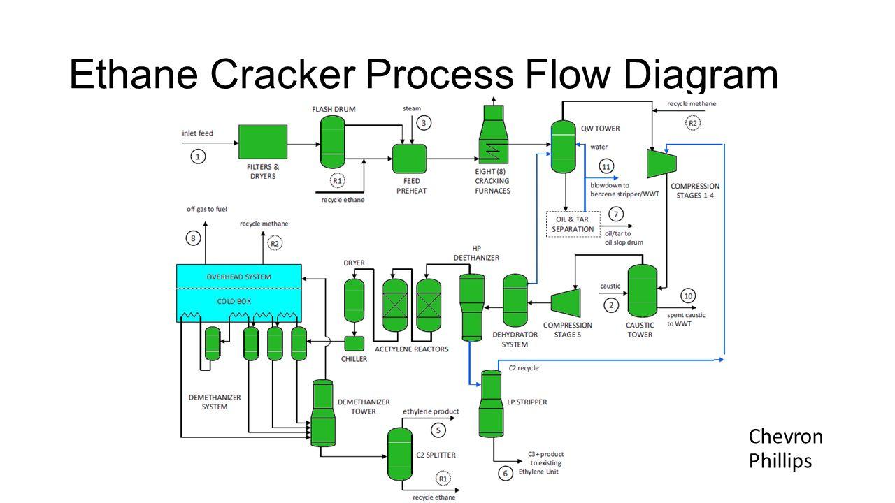 Natural Gas Plant Process Flow Diagram