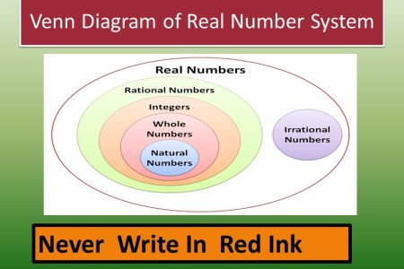 Venn diagram of real numbers path decorations pictures full path real numbers venn diagram showing subset relationships in real numbers rational numbers integers natural numbers venn diagrams clep college mathematics ccuart Images