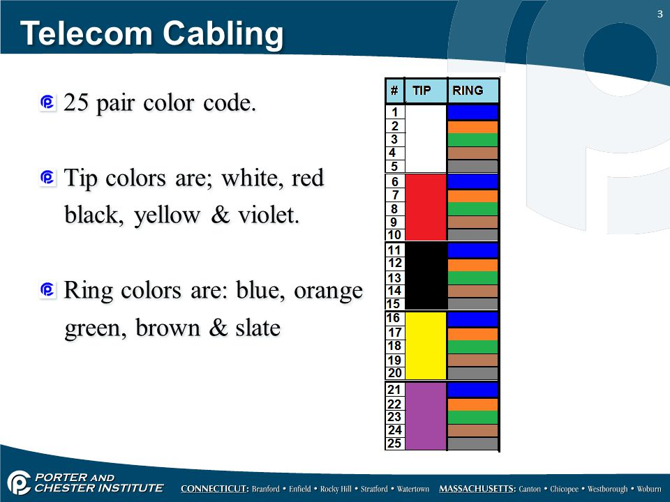 Ul Color 508a Chart Wire Code