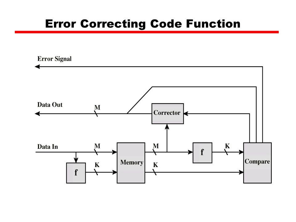 error correction code - 960×720