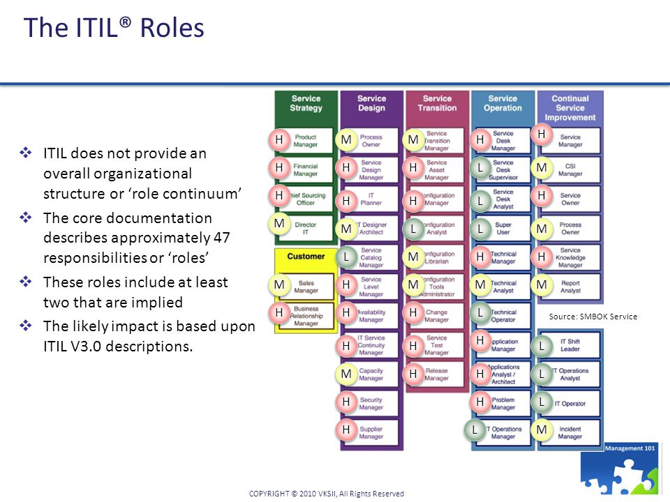 Policy Template Itil Security
