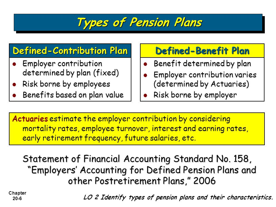 Types Defined Contribution Plans