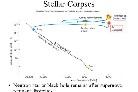 Black hole on hr diagram 4k pictures 4k pictures full hq wallpaper stars test study guide answer key astronomy class nov introduction white dwarfs in m hr diagram hertzsprung russell diagram definition science basic guide ccuart Images