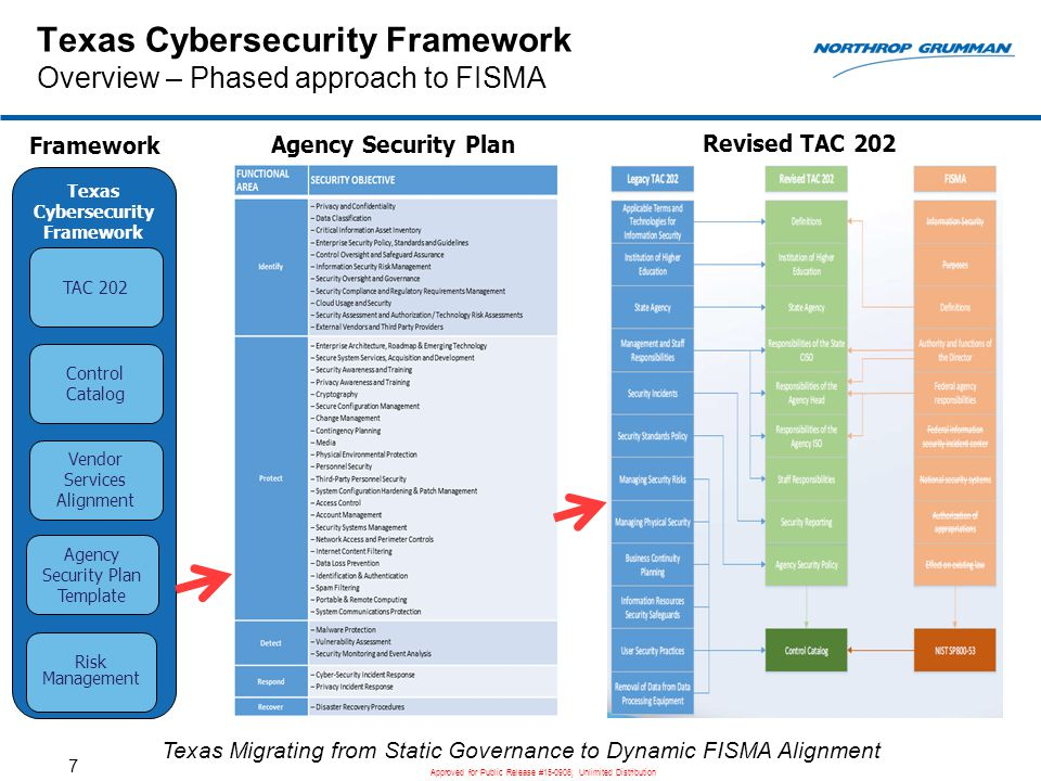 Nist Security Policy Template