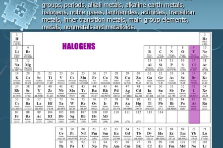 New periodic table of elements metalloids copy what are the parts of how did you memorise the periodic table quora honestly the most helpful thing i ve ever done to help me learn the periodic table is doing this puzzle urtaz Choice Image