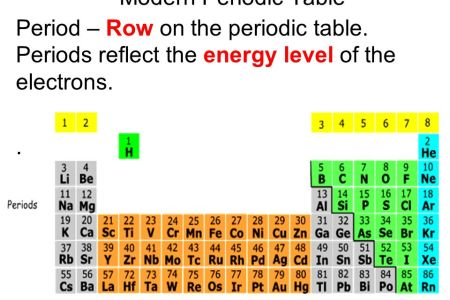 Modern periodic table a level copy periodic table wallpaper new and much more periodic table elements alphabetical gallery periodic table of example certificate periodic table alphabetical order by symbol the meaning urtaz Image collections