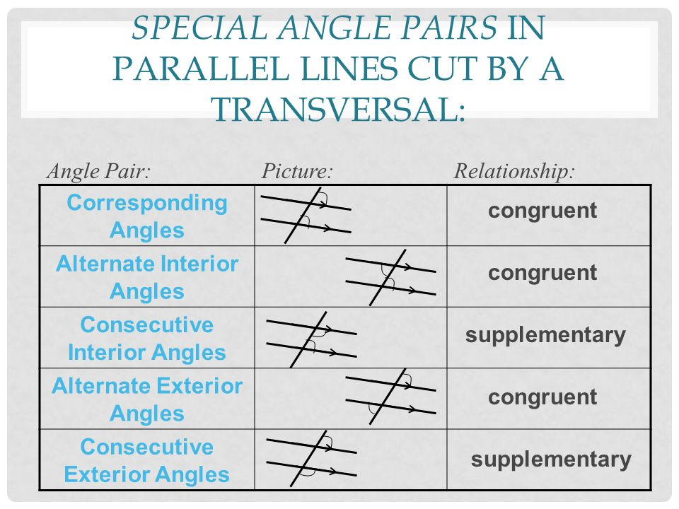 Transversal Cut Names Lines Parallel