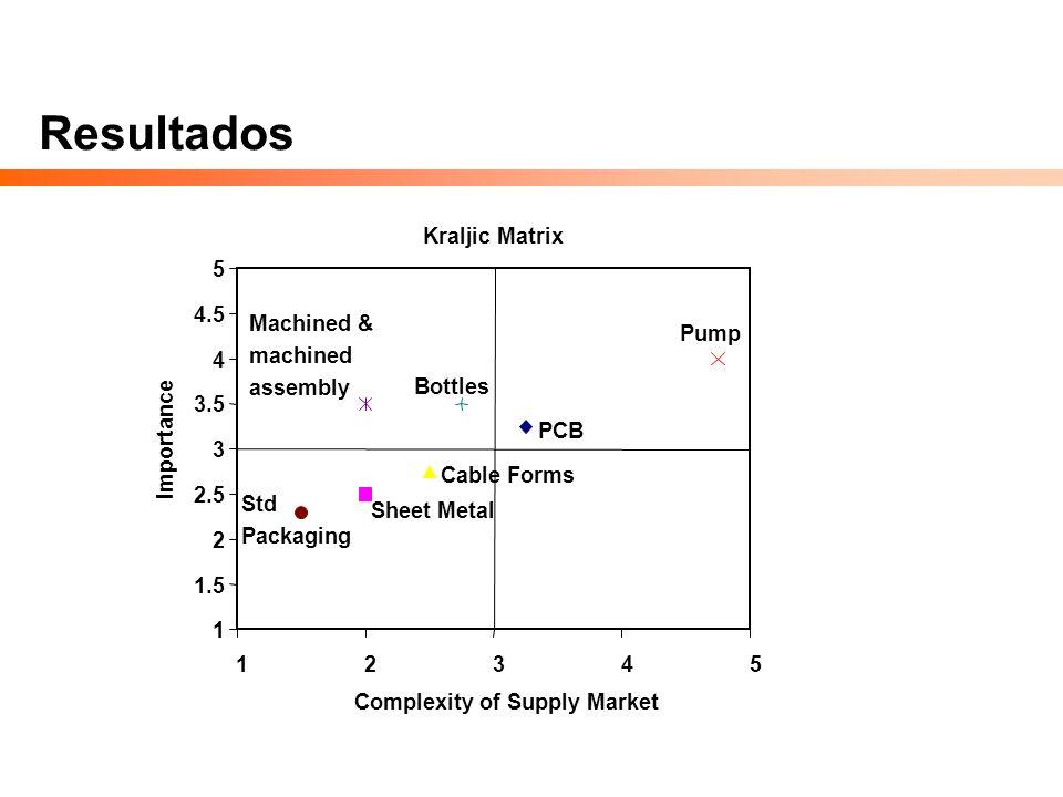 Kraljic Matrix Suppliers