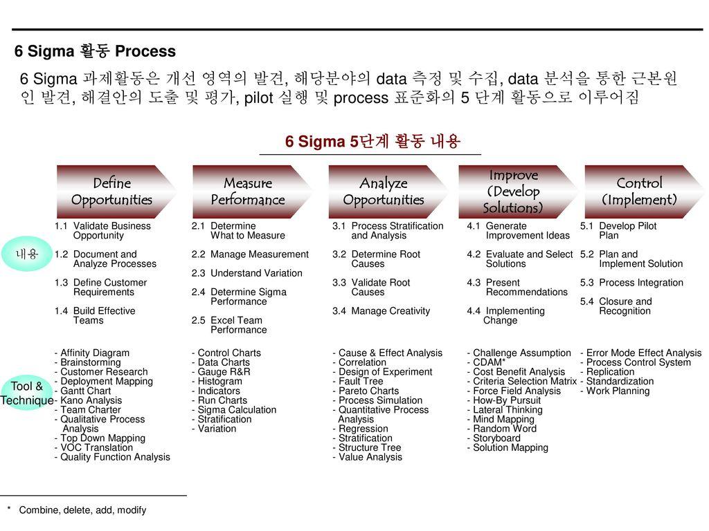 6 Sigma Calculation Excel