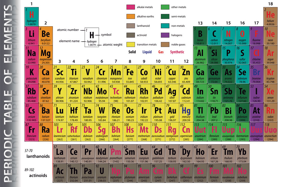 Learning The Periodic Table Symbols And Names