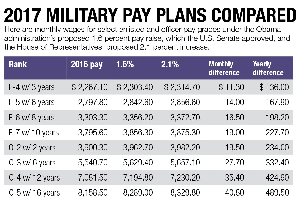 Year Congress Pay Raises Year Chart
