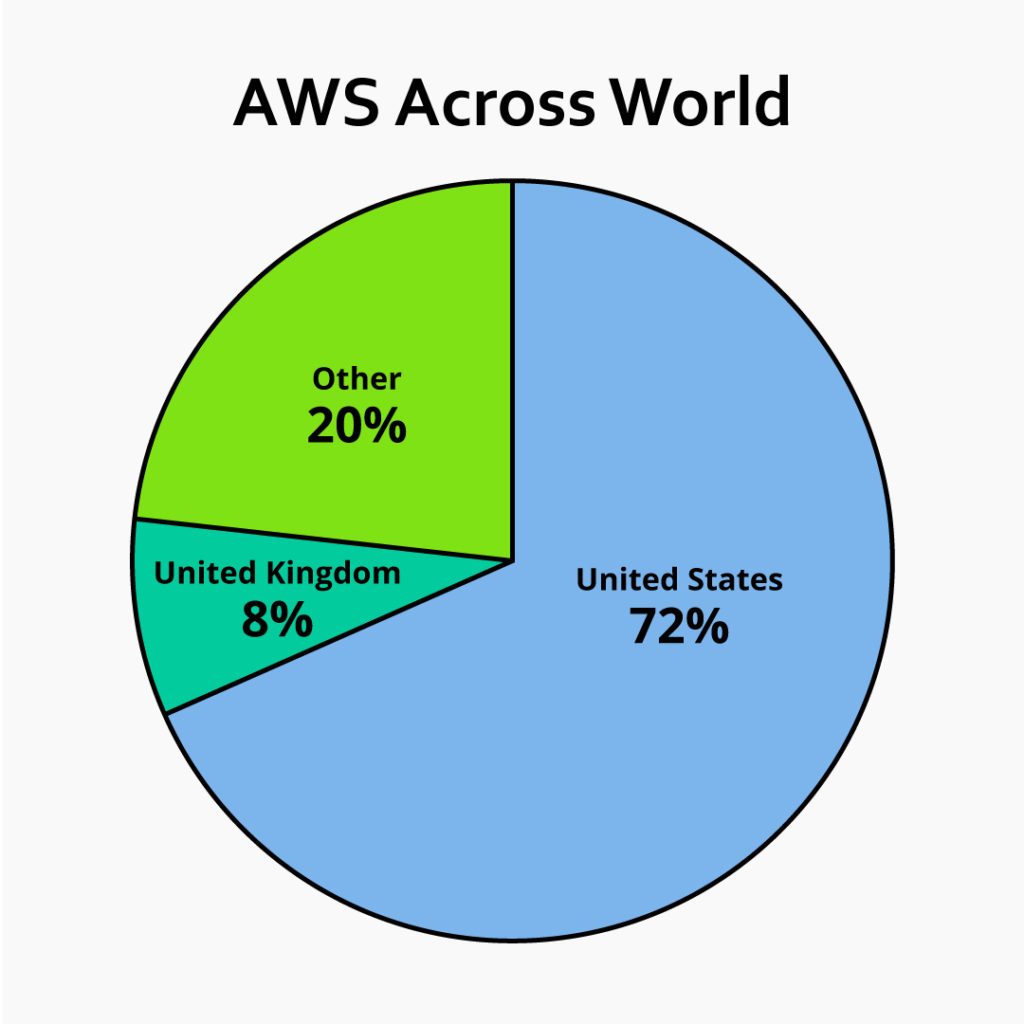 AWs Across the World