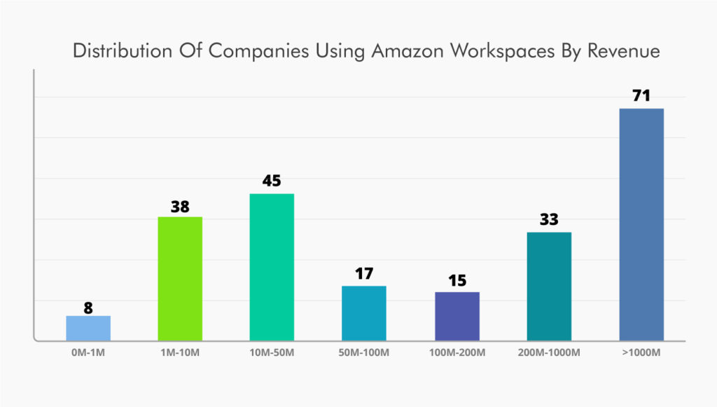 Revenue of Companies using Amazon WorkspacesDis