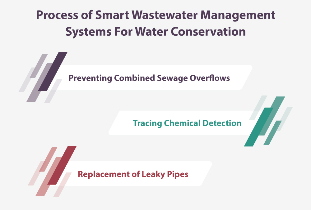 Process of Smart Wastewater Management Systems For Water Conservation