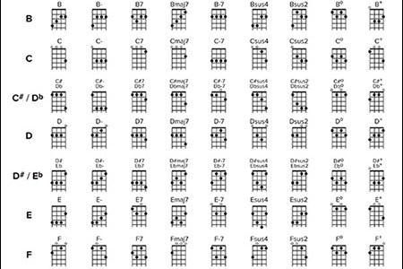 Uke Chords For Beginners Full Hd Pictures 4k Ultra Full Wallpapers