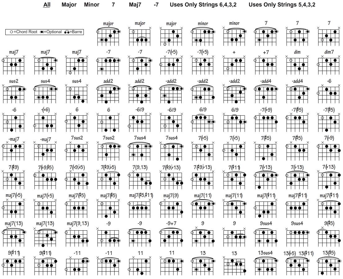 Basic Guitar Chords Pdf 4k Pictures 4k Pictures Full Hq Wallpaper