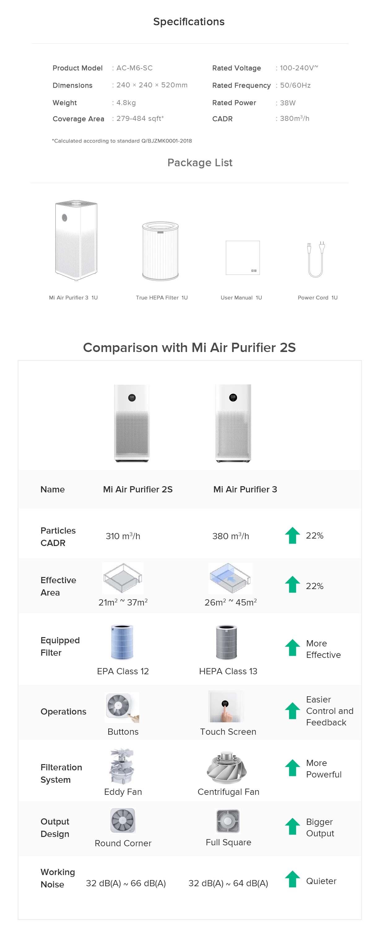 Mi Air Purifier 3 SOP