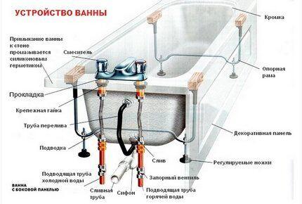 목욕 장치