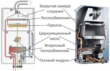 Gasverwarmer apparaat